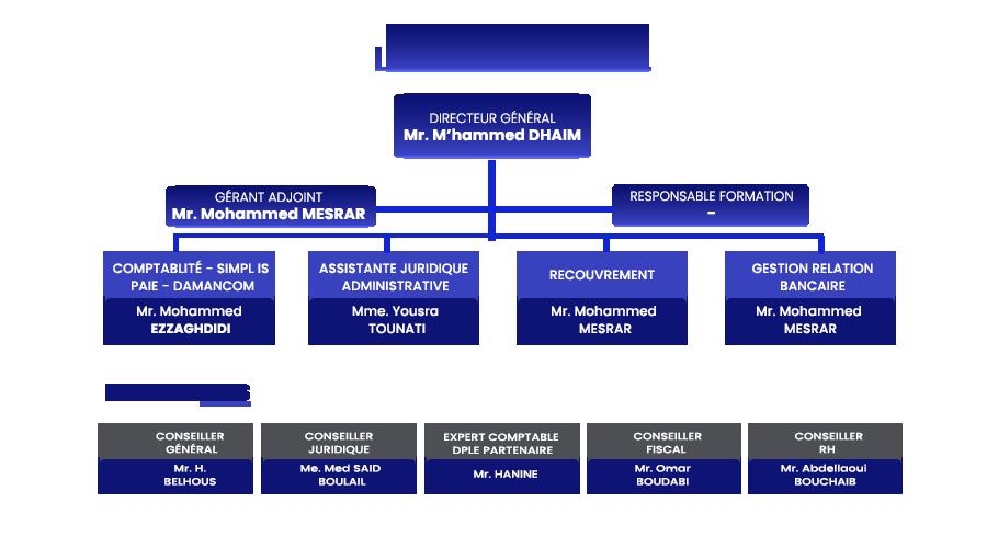 Organigramme LOGIFIN